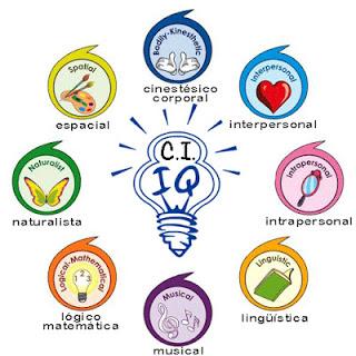 8 Tipos De Inteligencia Multiples Jorge Ley